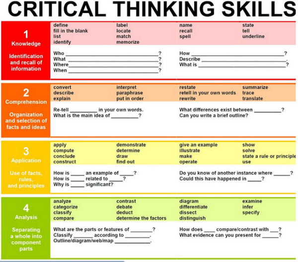 steps in critical thinking process